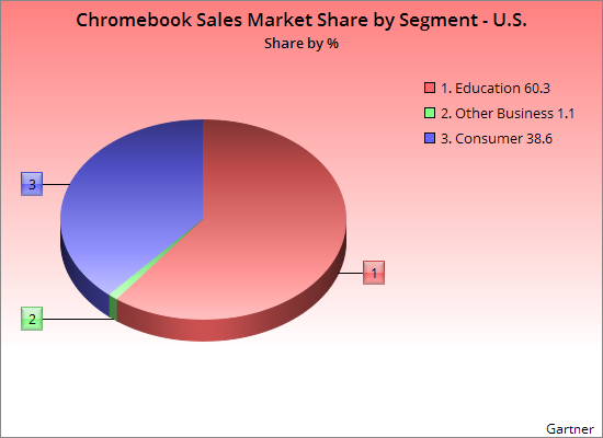 ChromeBooks-share-US