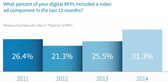 BrightRoll and IAB survey - Online video RFPs %