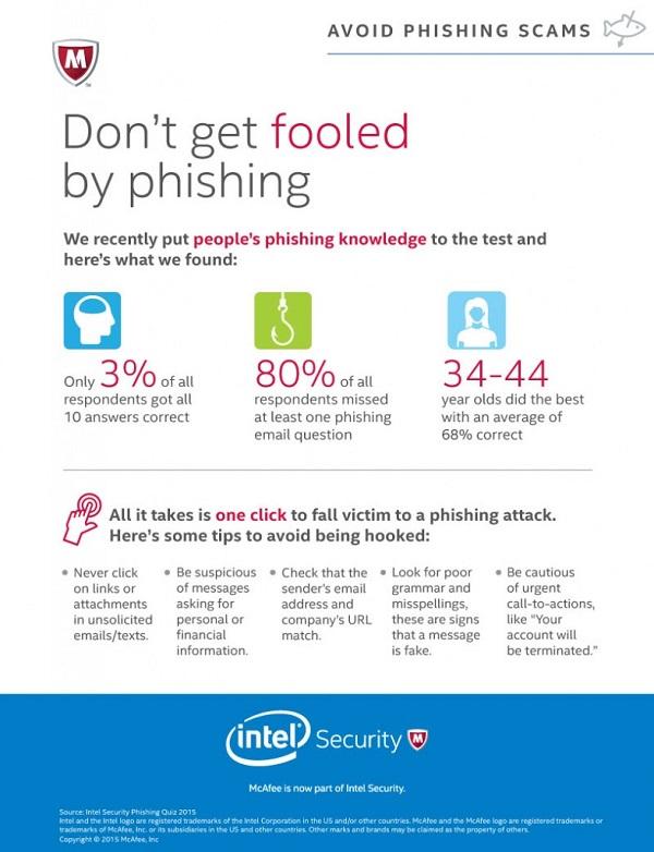 PhishingSurveyInfographic_FINAL-13Apr2015-785x1024