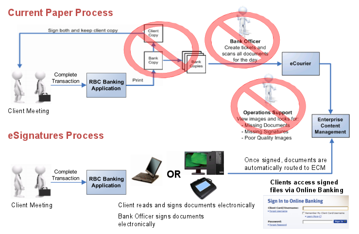 A comparison of RBC's workflow before and after implementing eSignatures.