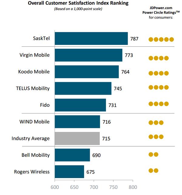 Source: J.D. Power 2015 Canadian Wireless Customer Care Study