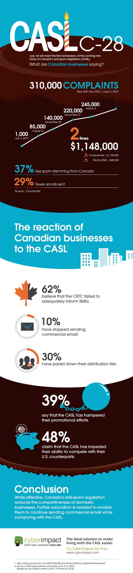 Cyberimpact CASL infographic