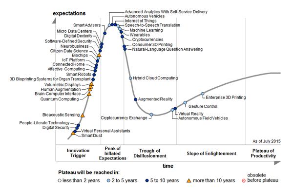 Emerging tech hype cycle 2015
