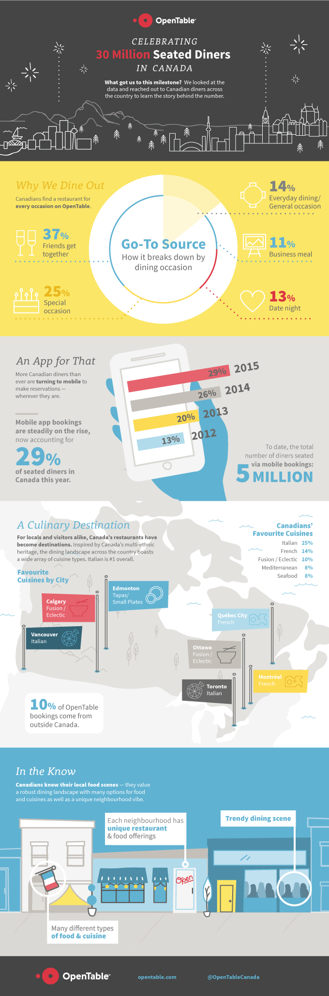OpenTable 30M nfographic