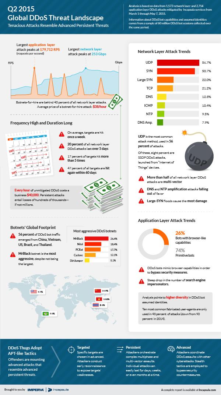 ddos-global-threat-landscape-q2-2015