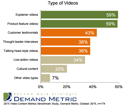 vidyard video study