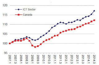 Real_GDP_ICT_Sector_Cdn_Econ-Q3_2014