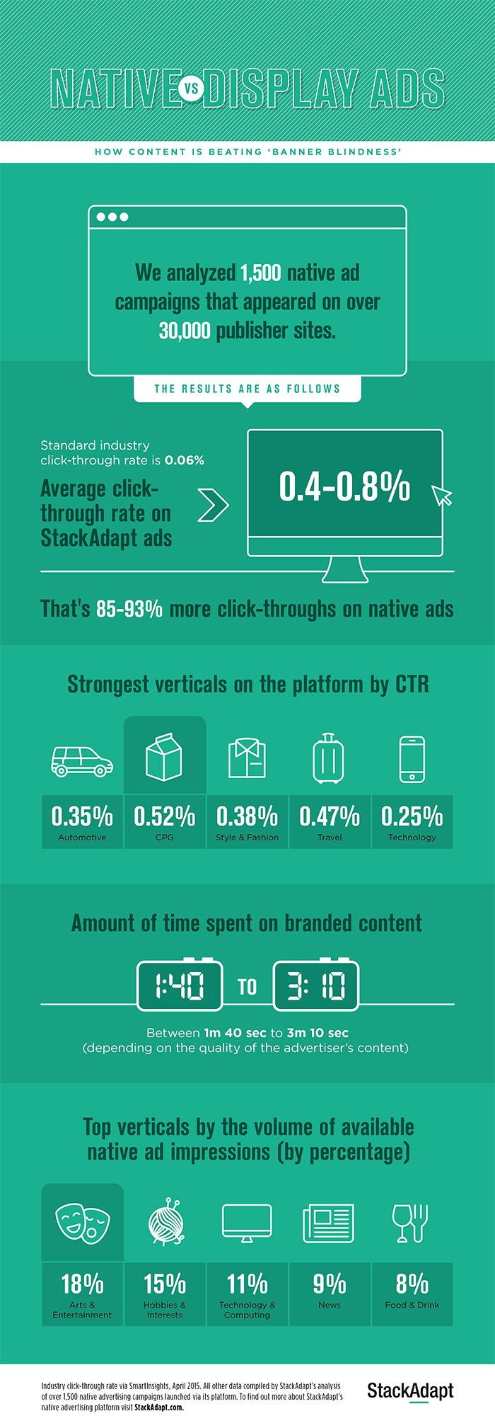 StackAdapt Infographic
