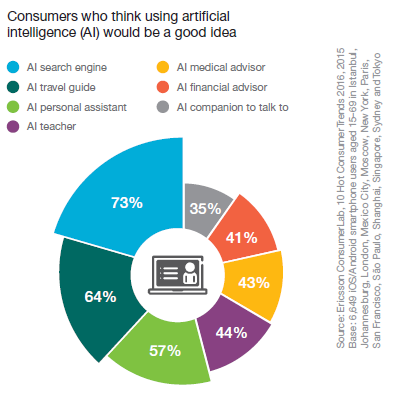 Ericsson Report Figure 2