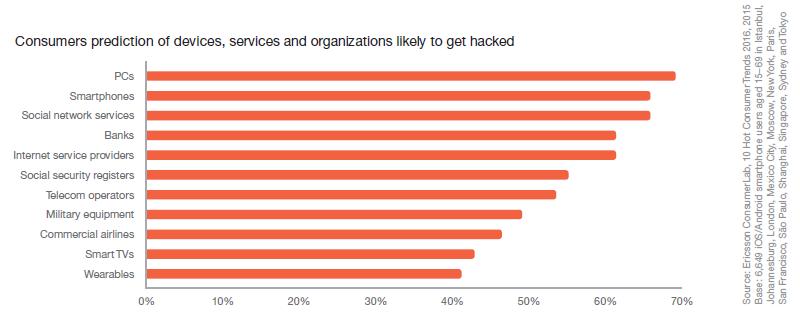 Ericsson Report Figure 5