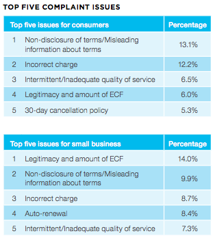 The most-complained about issues differ between consumers and business.