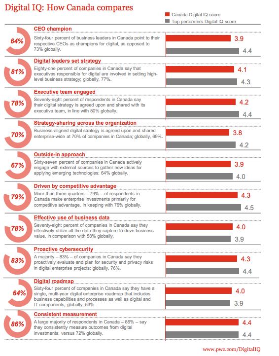 PwC survey - Digital CEOs