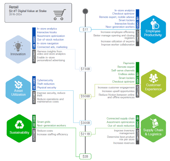 Cisco Digital Value Figure 3 - Retail