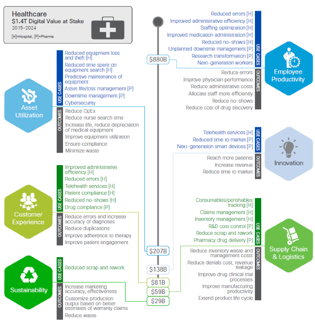 Cisco Digital Value Figure 5 - Healthcare