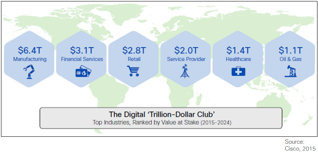 Cisco Figure - digital value by sector