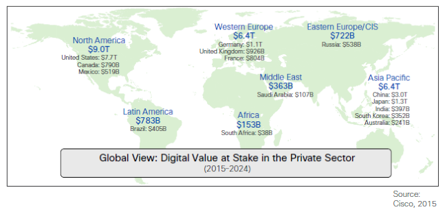 Cisco Figure - digital value worldwide