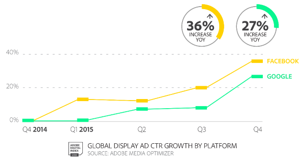 Adobe Digital Index Q4 Report Diagram 3