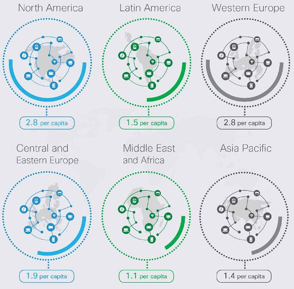Cisco Mobile Forecast Diagram 2