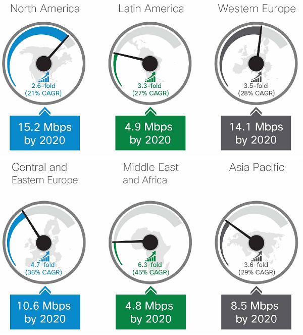 Cisco Mobile Forecast Diagram 3