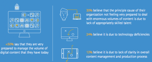 Challenges of digital content - Accenture