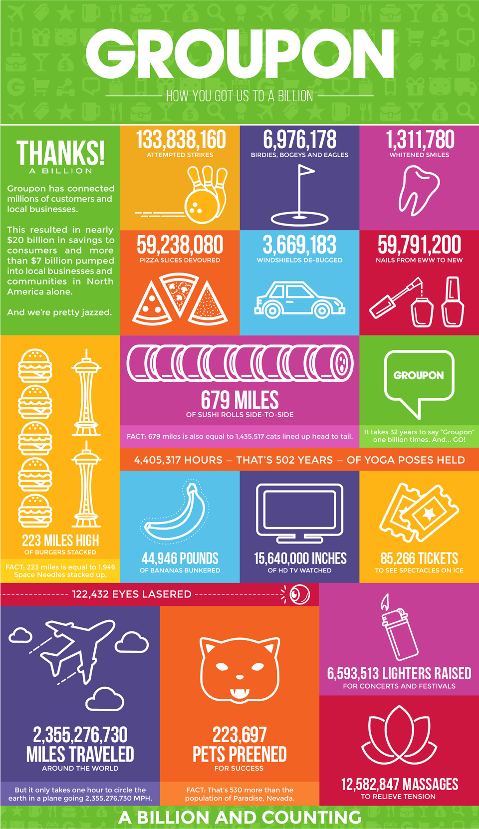 Groupon Infographic