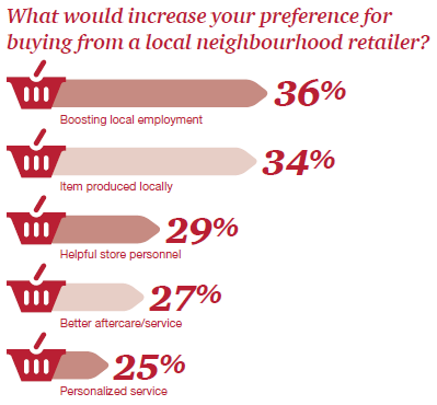 PwC retail survey graph 6 (what would make you want to shop local)