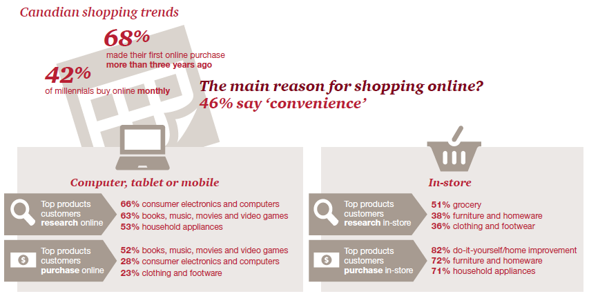 PwC retail survey graph 7 (online shopping trends)