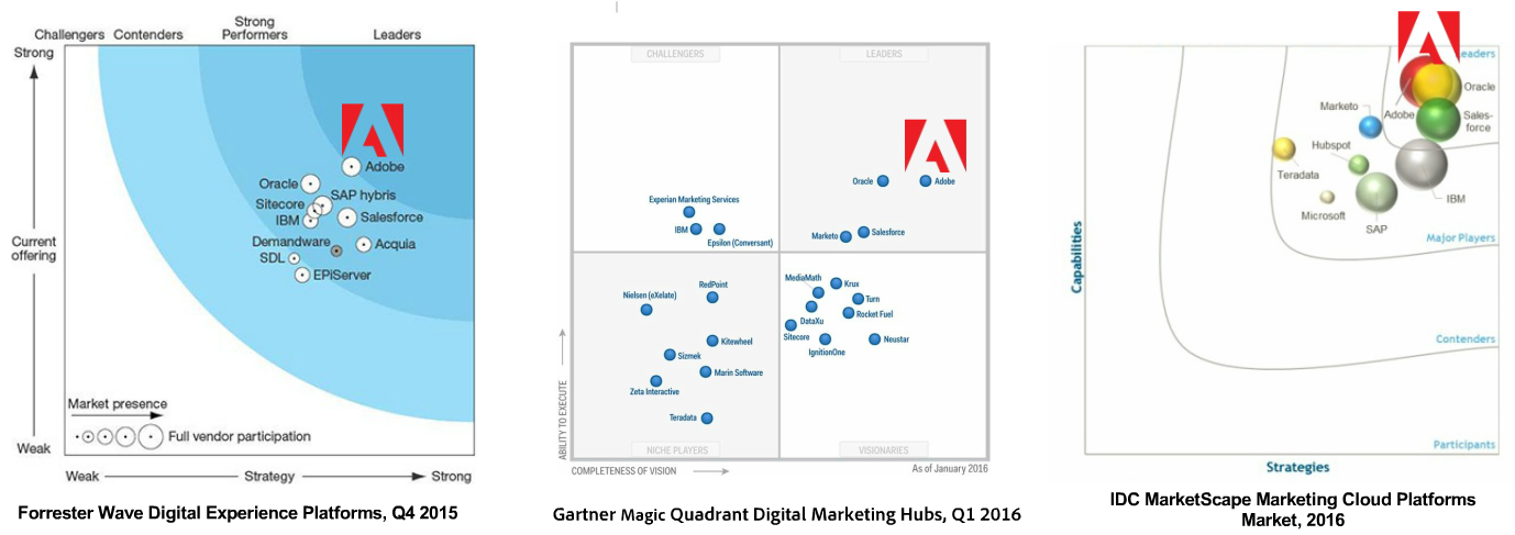 Adobe Marketing Cloud - analyst rankings