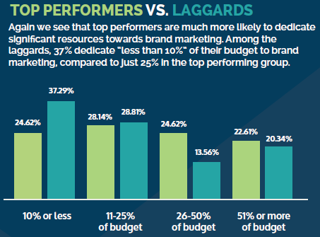 Budget percentages invested in brand marketing