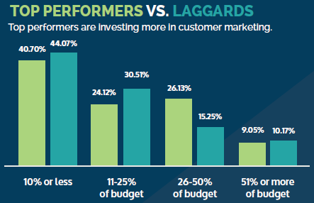 Budget percentages invested in customer marketing
