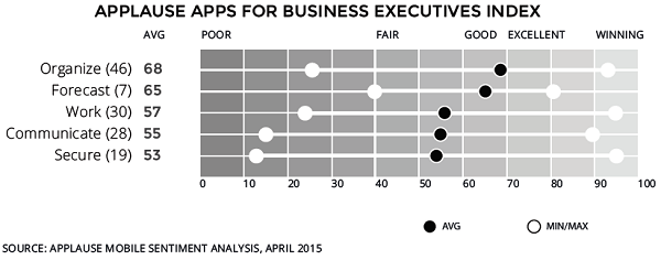 Top business apps slideshow 1 - averages