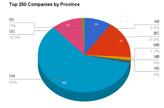 top-250-companies-by-province