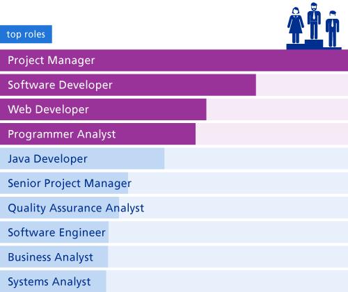 top-jobs-IT-en