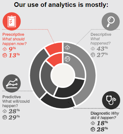PwC data solutions diagram 1 - Use of analytics is mostly...