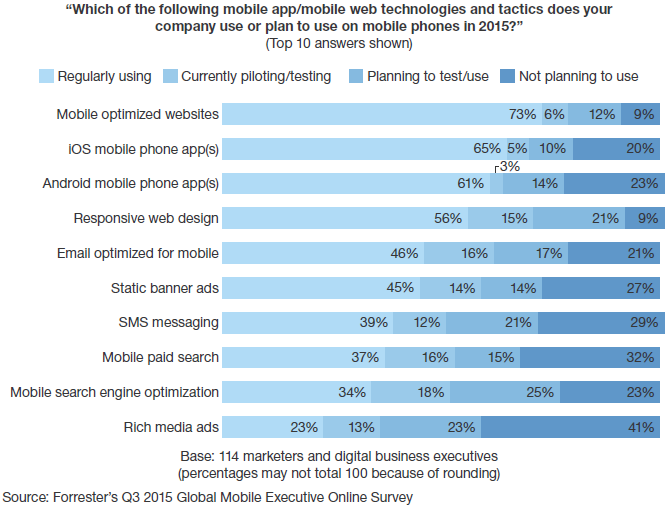 The top mobile tactics used by marketers (Forrester)