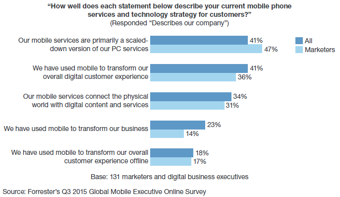 Few marketers use mobile to transform the customer experience