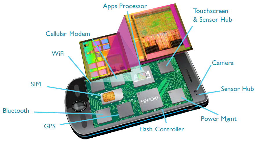 Some of the many, many, many mobile device components that utilize ARM technology.