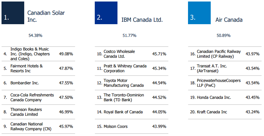 The 20 most attractive Canadian companies to work for in 2016. (Courtesy Randstad)