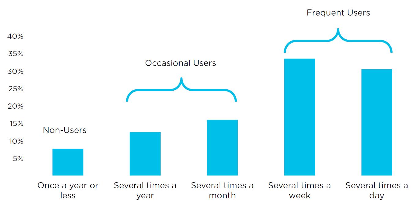 Emoji marketing slideshow 2 - how many people are using emoji anyway