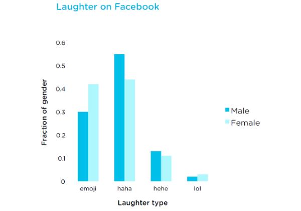 Emoji marketing slideshow 4a - emoji vs. written laughter