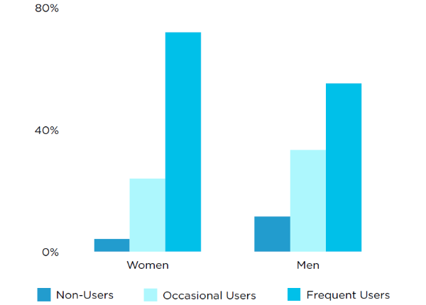 Emoji marketing slideshow 6 - men vs. women
