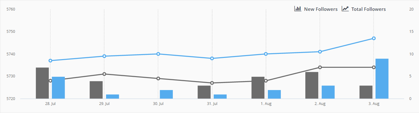 Hootsuite Analytics screen capture 2