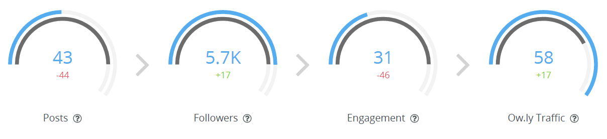 Hootsuite Analytics screen capture 4