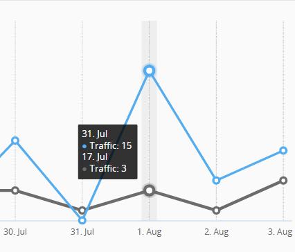 Hootsuite Analytics screen capture 6