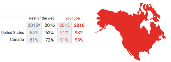 Canada outperforms the U.S. in terms of video ad viewability on the web, according to Google.