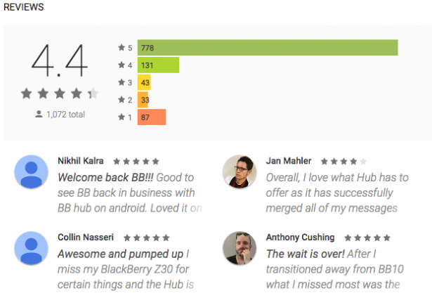 Launched just last week, BlackBerry Hub+ Services has received more than 1,000 reviews on Google Play and rates 4.4 out of 5.