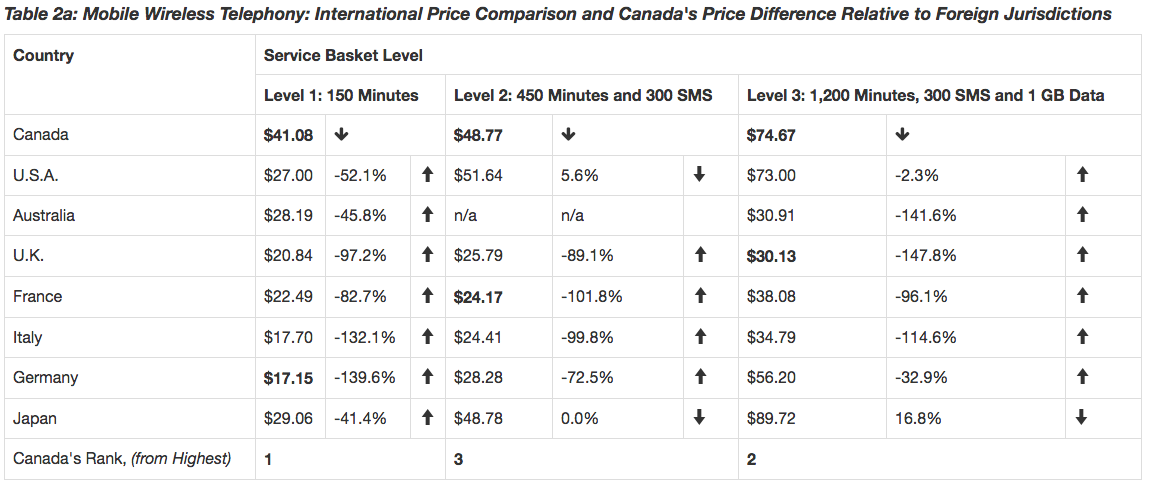 Mobile Wireless Telephony - price comparison chart 1