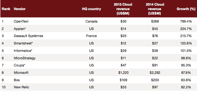 10 fastest growing cloud companies - PwC