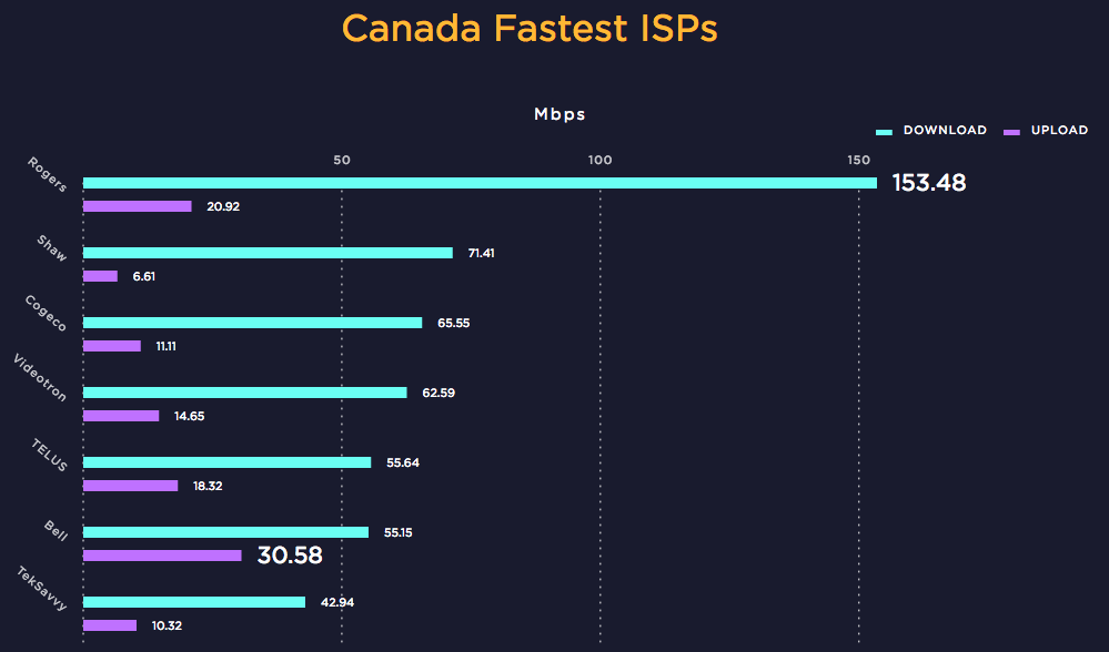 Canada Fastest ISPs 2016