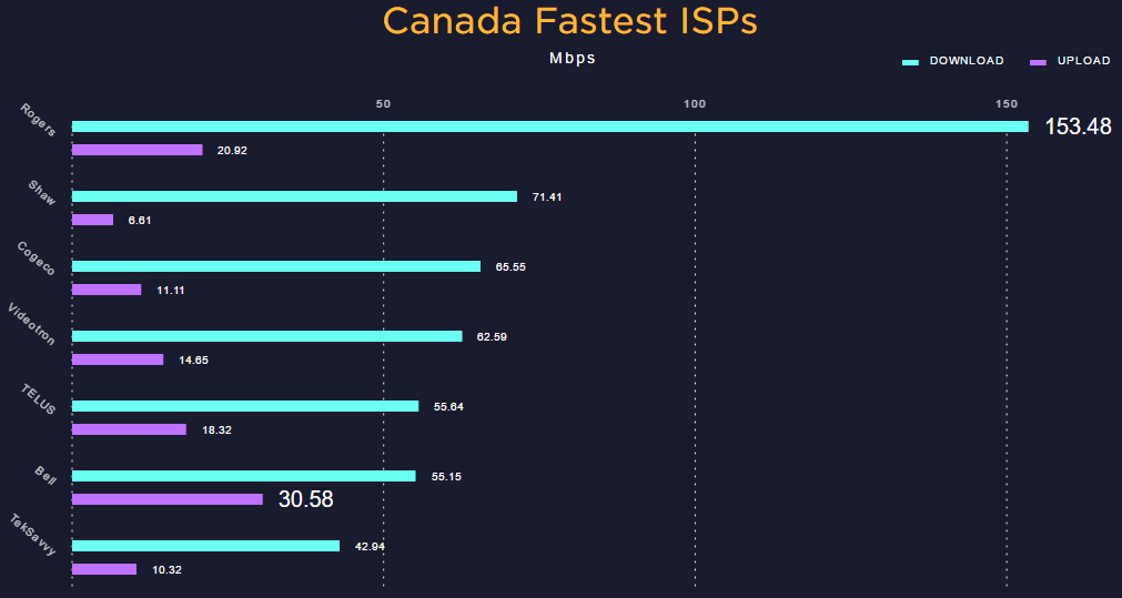 Speedtest table 1